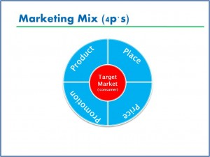 marketing-mix1